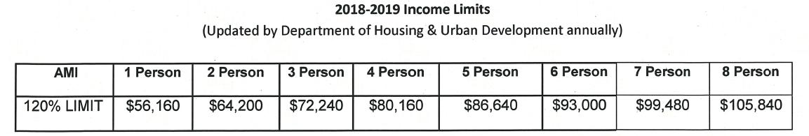 Income Limits