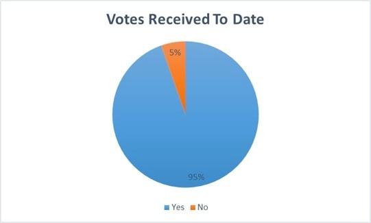 Votes_Received_MDL